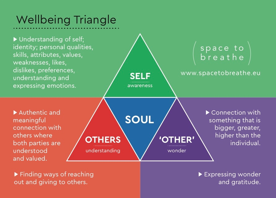 Back-wellbeingtriangle - 1.jpg