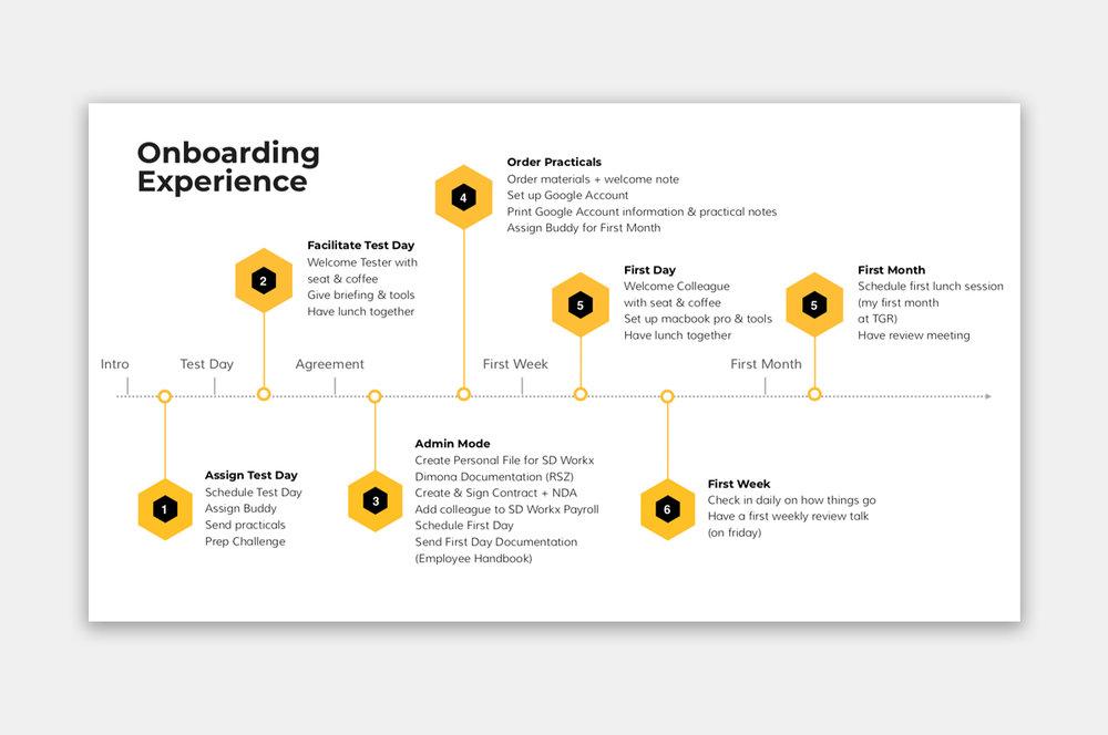 Procesvisualiatie voorbeeld - Onboarding bij The Growth Revolution