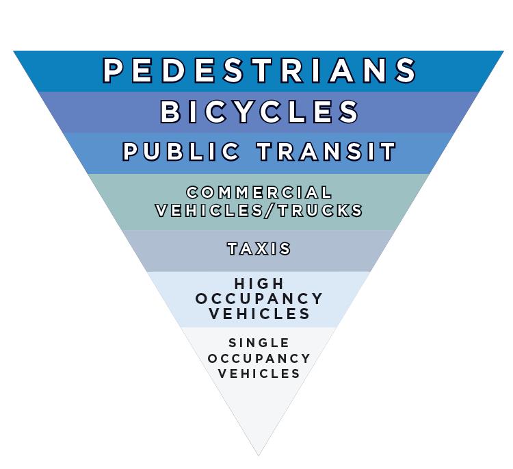 visionzerostreets-org-transportation-pyramid.png