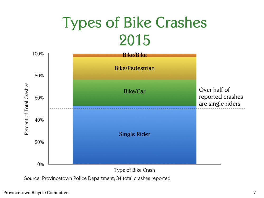 Provincetown-Bicycle-Committee-Types-of-bike-crashes-2015.jpeg