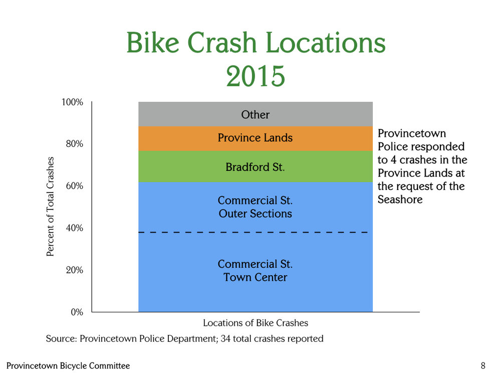 Provincetown-Bicycle-Committee-Locations-of-bike-crashes-2015.jpeg