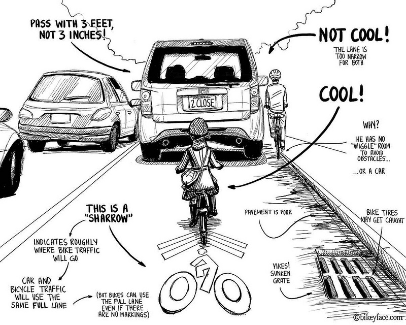 Bikeyface's  cartoon explaining sharrows