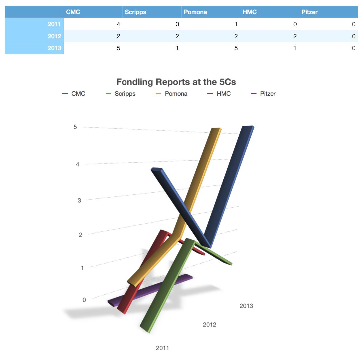 Fondling reports at 5Cs