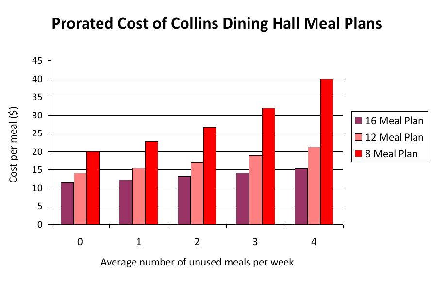 collins meal plan costs