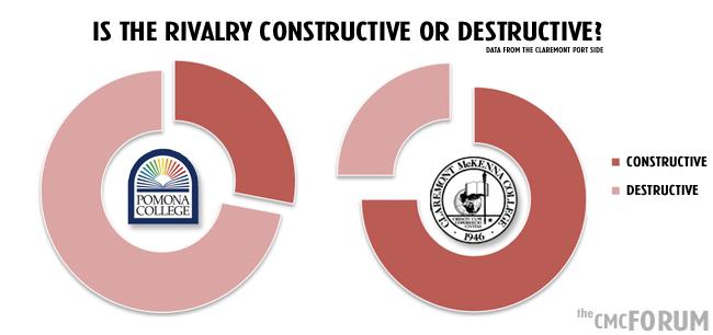rivalry-contructive