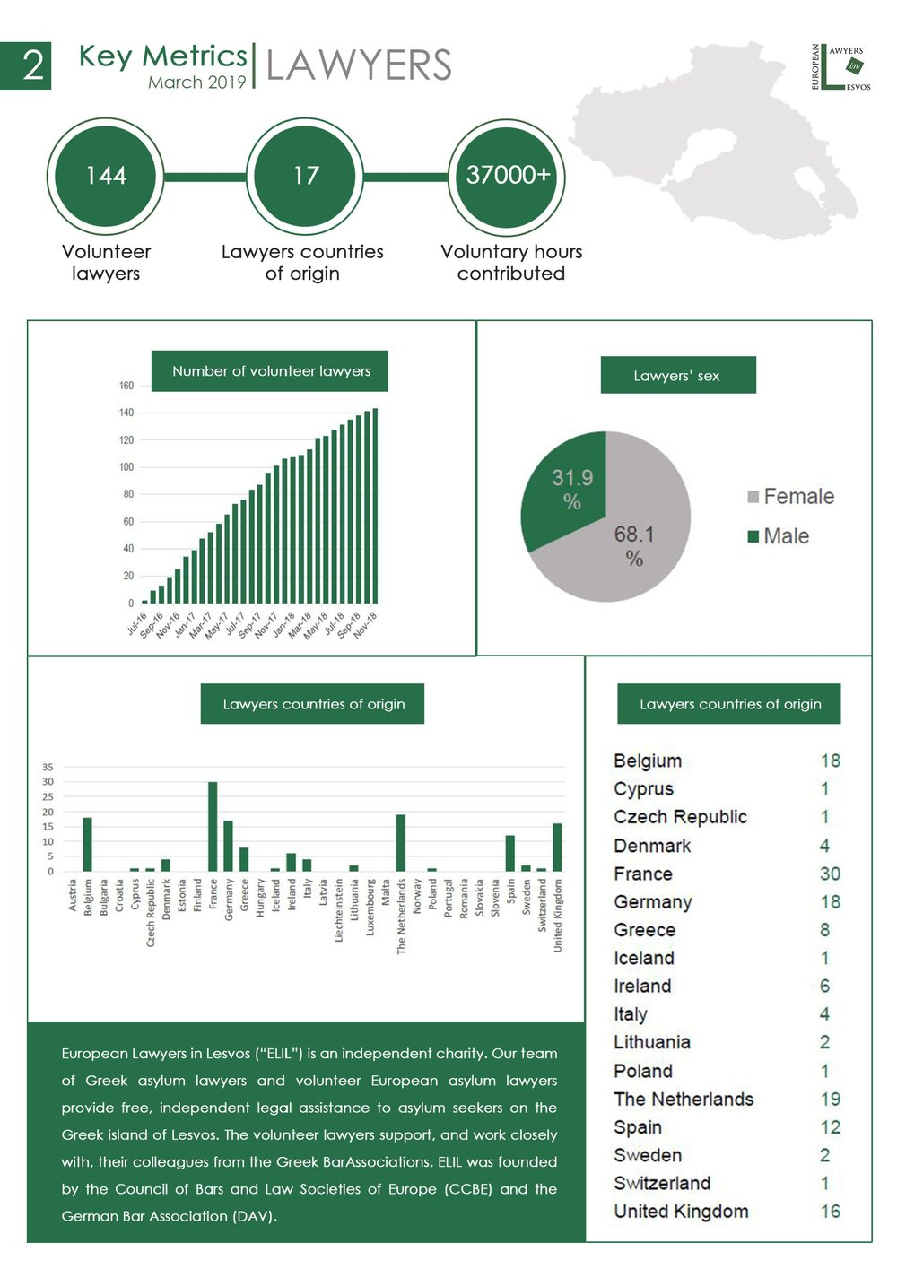 European Lawyers in Lesvos - Statistics - March 2019 - 31 03 2019-page-002.jpg