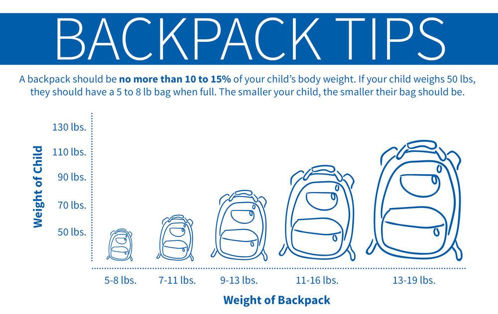 BackpackTipsChart_v1.jpg