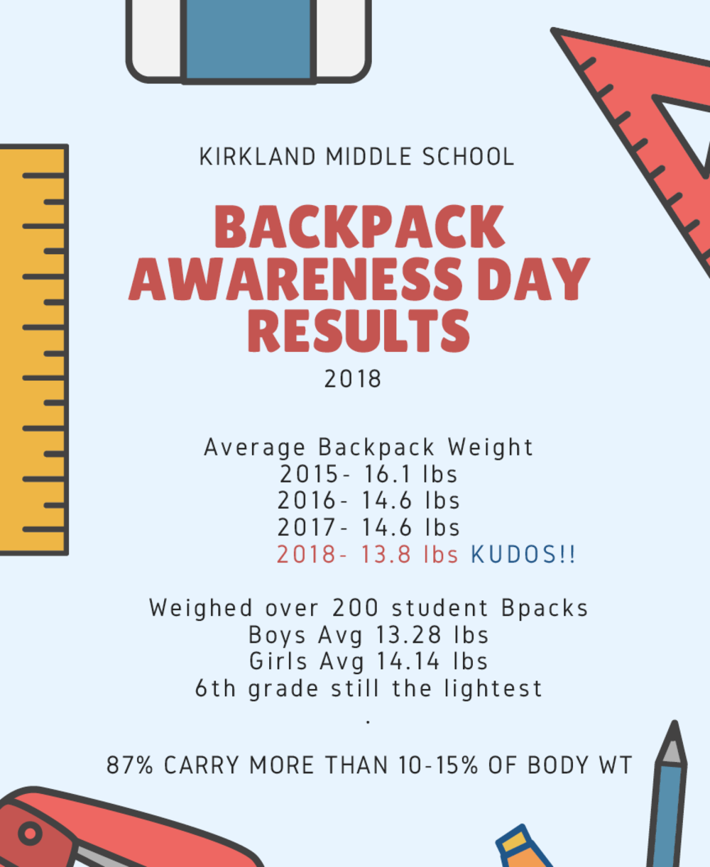 Our interventions are paying off!