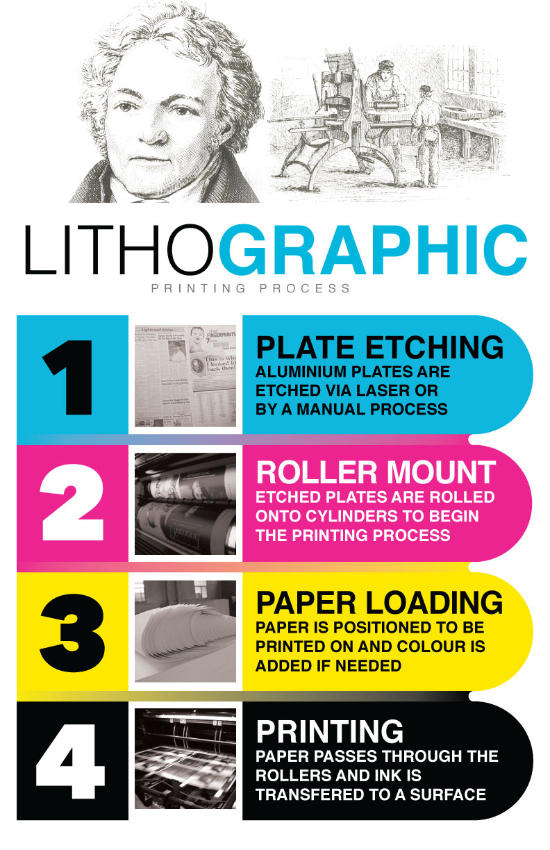 Lithographic-Printing-Process-(POSTER).jpg