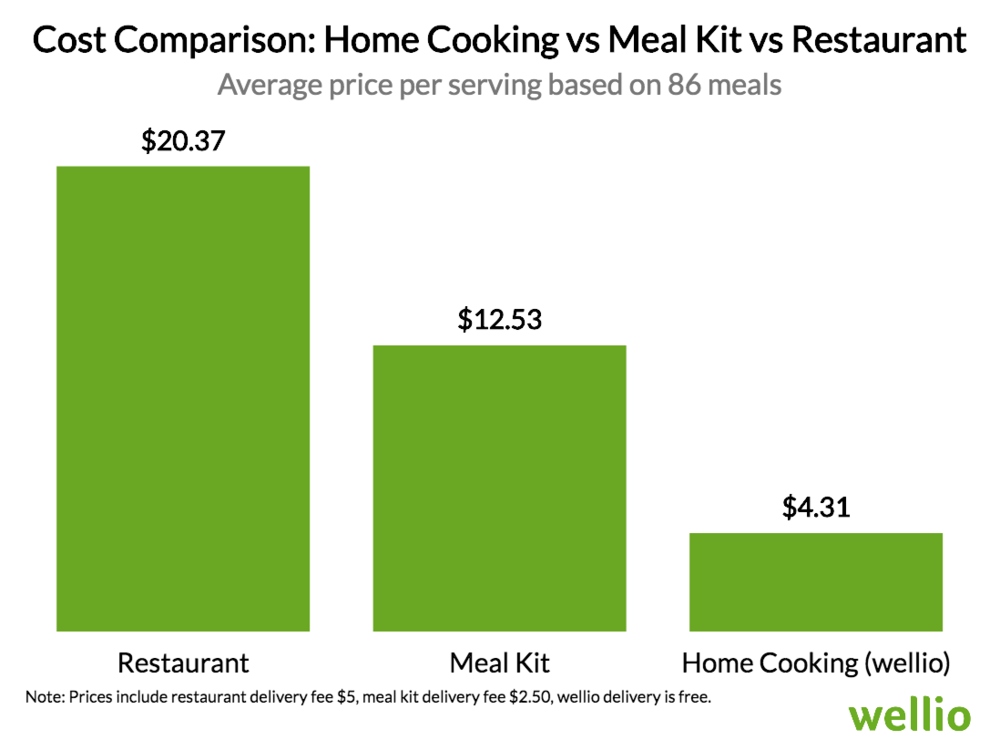 cost-comparison-home-cooking-vs-meal-kit-vs-restaurant_wellio.png