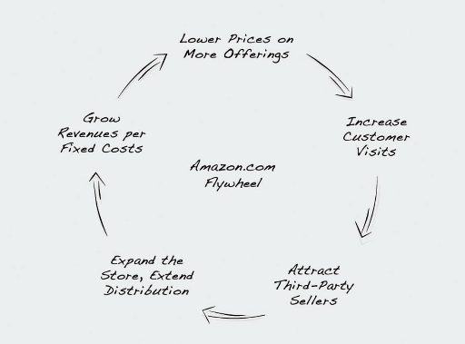 """Example of a """"flywheel"""" from Jim Collins: Turning the Flywheel"""
