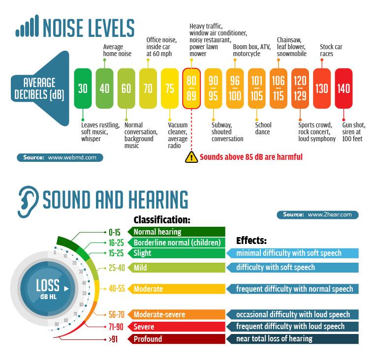 Contruction-Hearing-Loss-Statistics.jpg