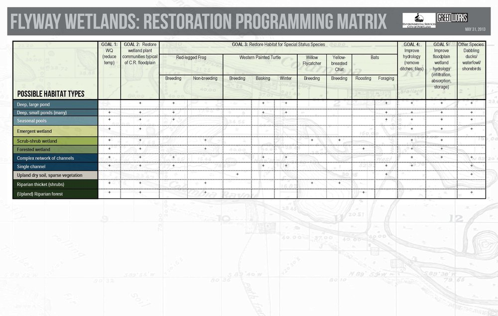 Flyway_Wetlands_Design_Concept_Table.jpg