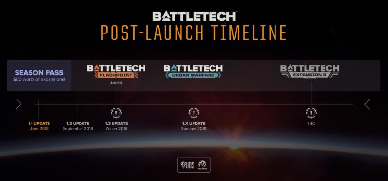 This timeline gives us an idea of planned content incoming for BATTLETECH.