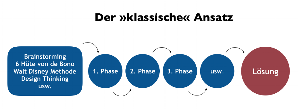 gerhard-huhn-com-ansatz.png