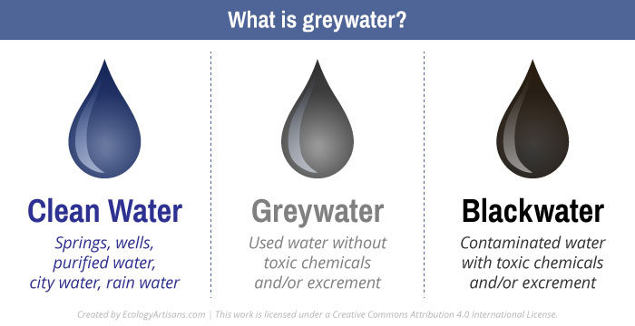 7T2BcrZTpe8NtxNdXIc8_what-is-greywater-graphic-ecology-artisans (1).jpg