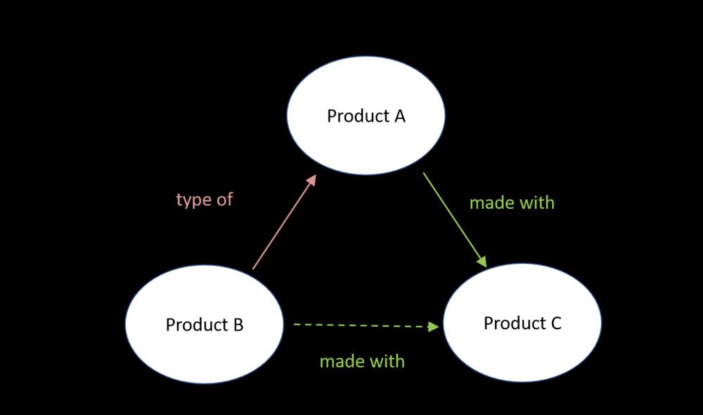 Logical Graph Model 3.PNG