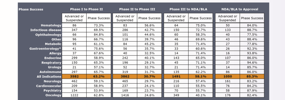 Clinical Development Success Rates.PNG