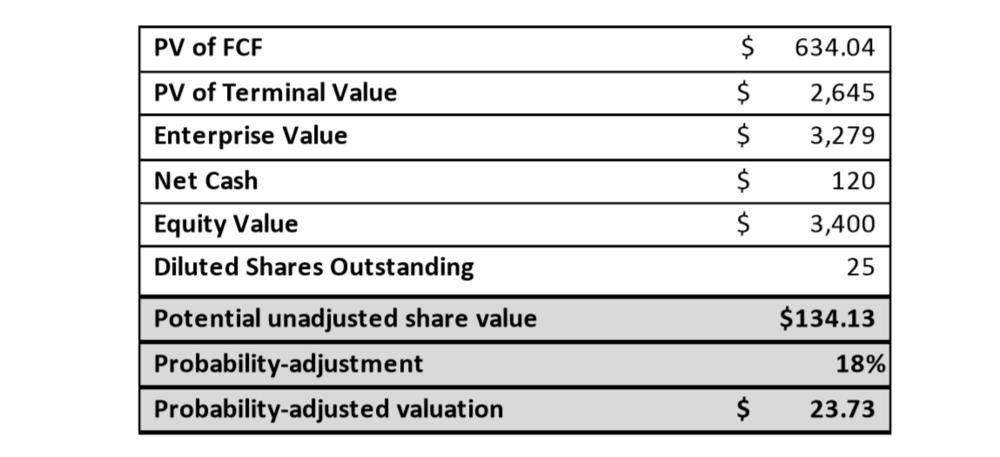 Stock price via EV.PNG