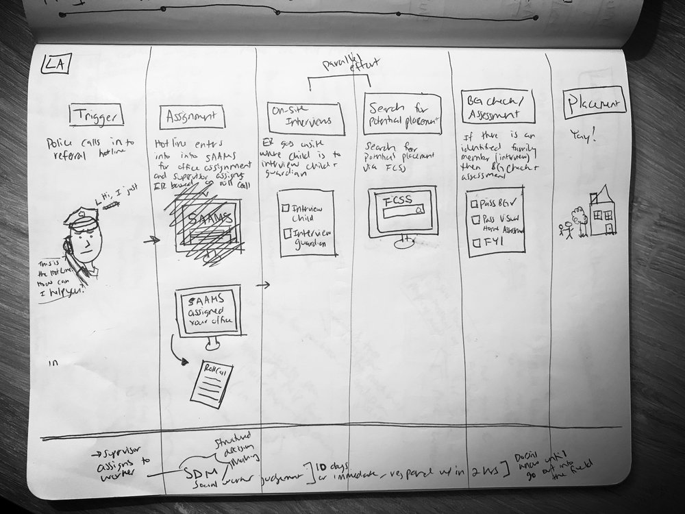 User Flow Sketches