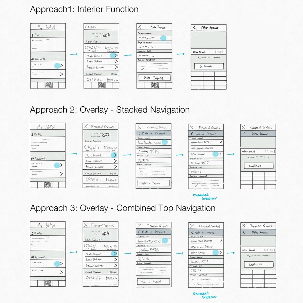 Wireframe Sketches | Navigation Approaches