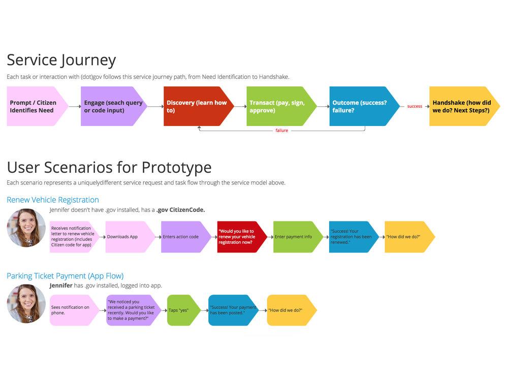 User Journey & Scenarios