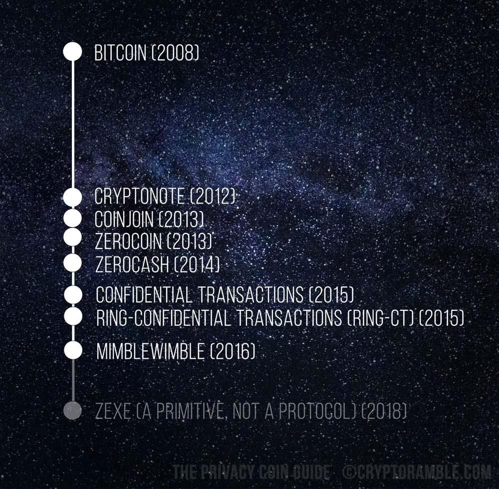 Privacy coin review, cryptoramble, timeline, bitcion, cryptonote, coinjoin, zerocoin, zerocash, confidential transactions, ring-confidential transactions, ring-ct, mimblewimble, zexe