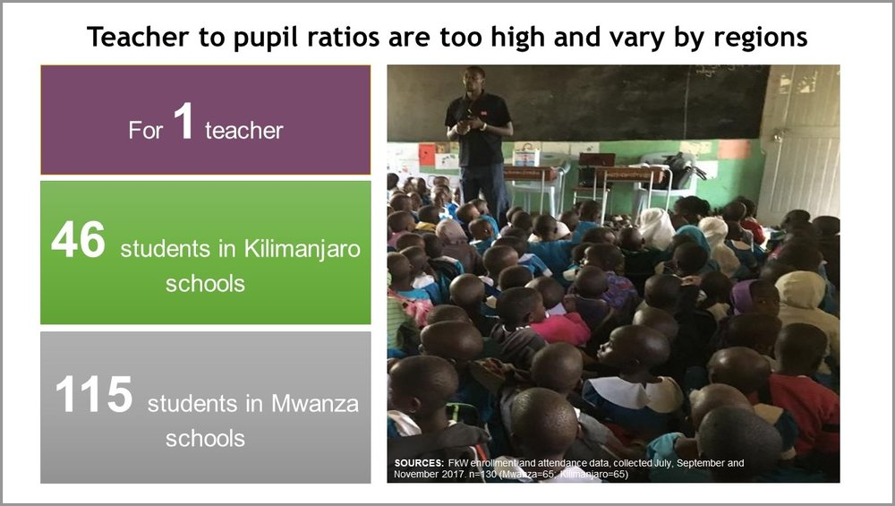 Teacher to pupil ratios are too high and vary by regions