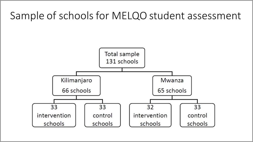 Sample of schools for MELQO student assessment.jpg