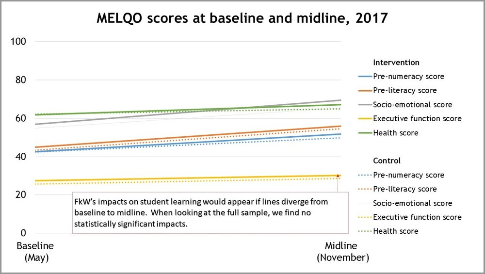MELQO scores at baseline and midline, 2017.jpg