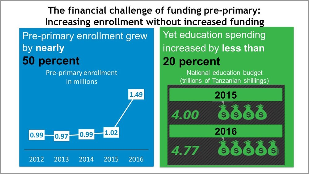 The financial challenge of funding pre-primary .jpg