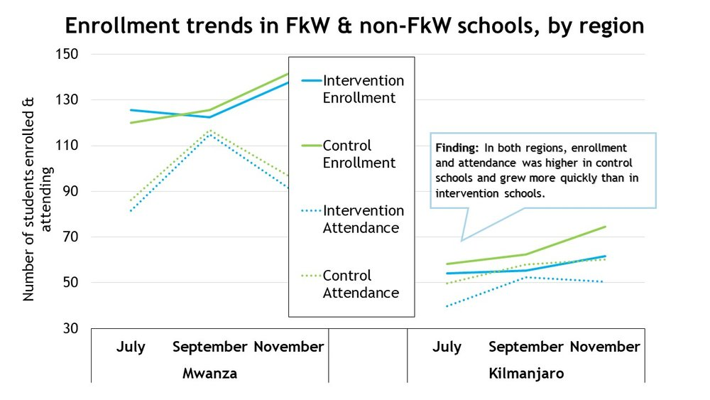 Enrollment trends in FkW & non-FkW schools by region