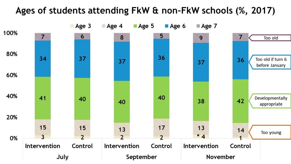 Ages of Students Attending FkW & non-FkW Schools (%, 2017)