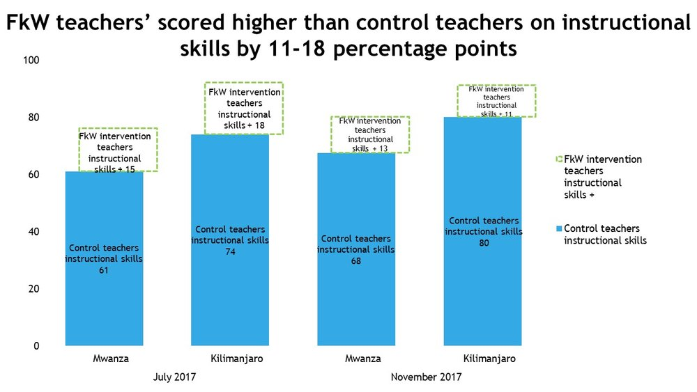 FkW teachers' scored higher than control teachers on instructional skills by 11-18 percentage points