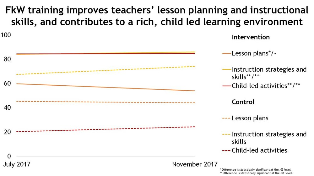FkW training improves teachers' lesson planning and instructional skills, and contributes to a rich, child led learning environment