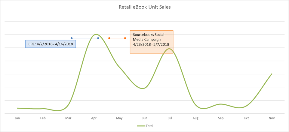 Ebook Unit Sales