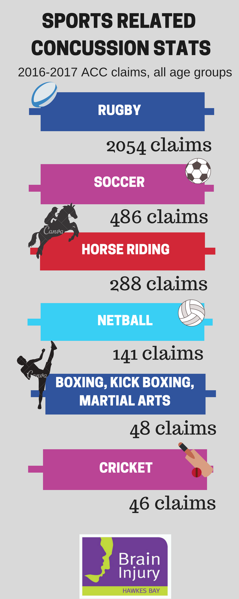 SPORTS RELATED CONCUSSION STATS