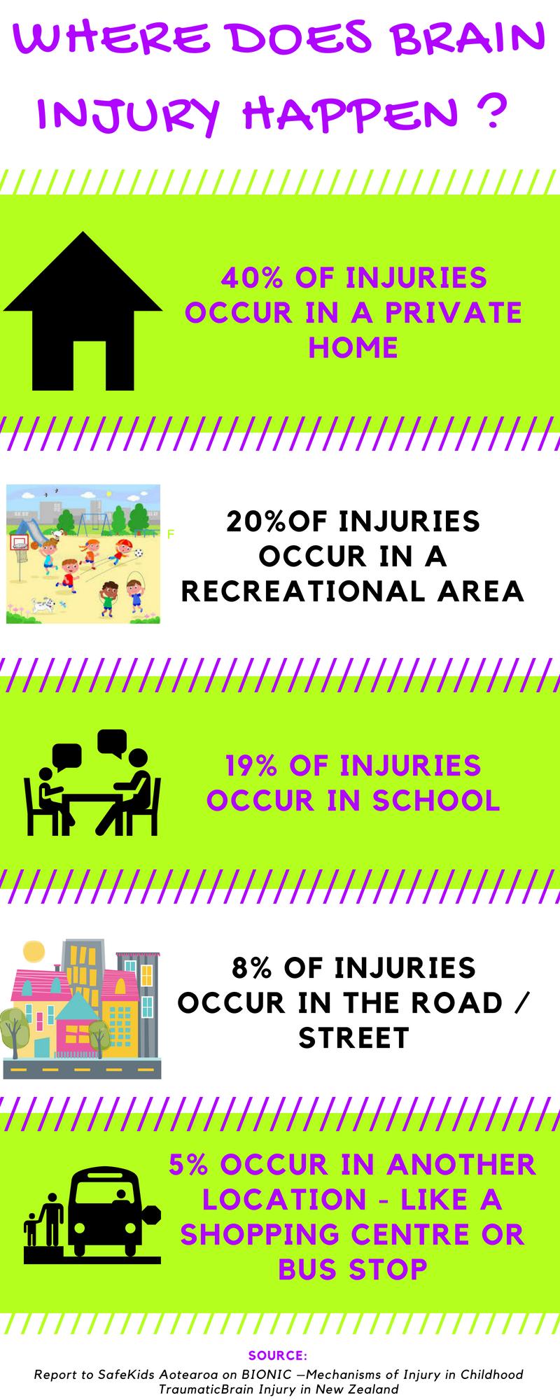 where does brain injury happen?