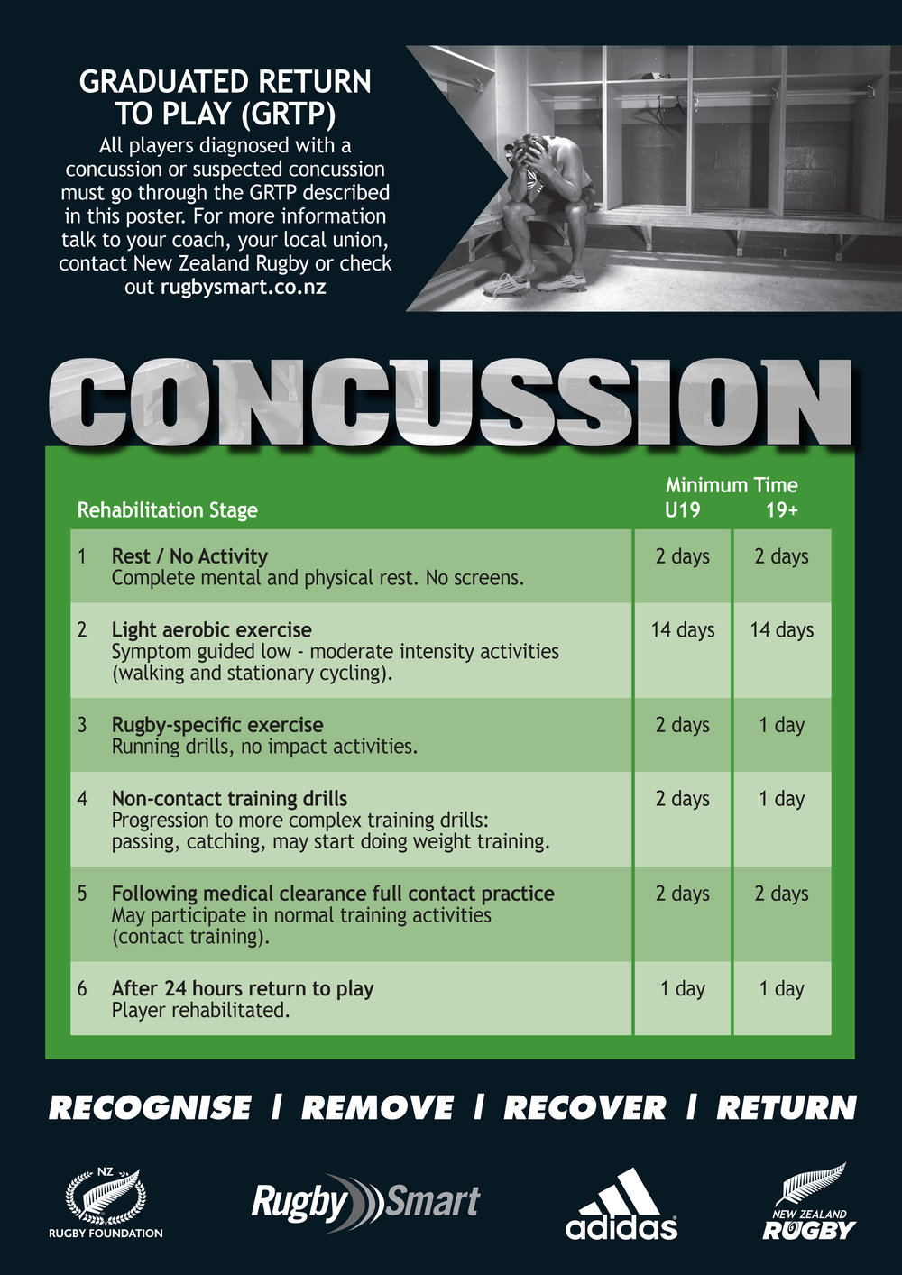 GRTP CONCUSSION - nz rugby