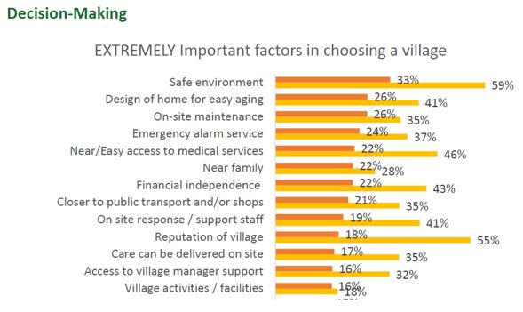 "Source:  DoComeMonday (https://www.theweeklysource.com.au/the-village-consumer-is-changed-forever/#prettyPhoto)  ""In January we (Stockland)  commissioned the villages.com.au National Residents Survey delivering 19,600 residents, plus a survey of 1,100 potential residents. We then extracted the residents who had purchased a village home in the past 24 months (new residents).  The chart above displays what was 'extremely important' to new residents (dark orange bar) and potential residents (light orange bar)."""