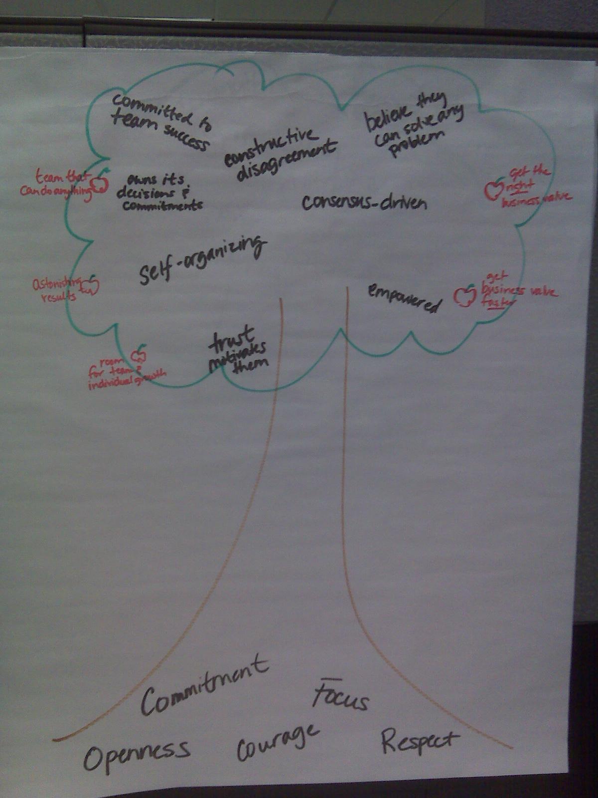 Scrum Values Tree