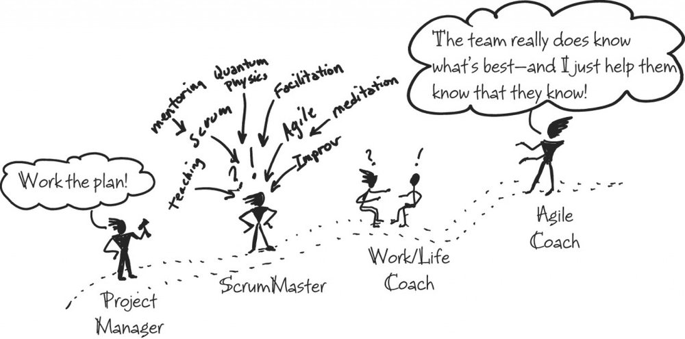 Lyssa Adkins' Agile Coach Journey from the Coaching Agile Teams book.    Illustration copyright 2010 Pearson Education