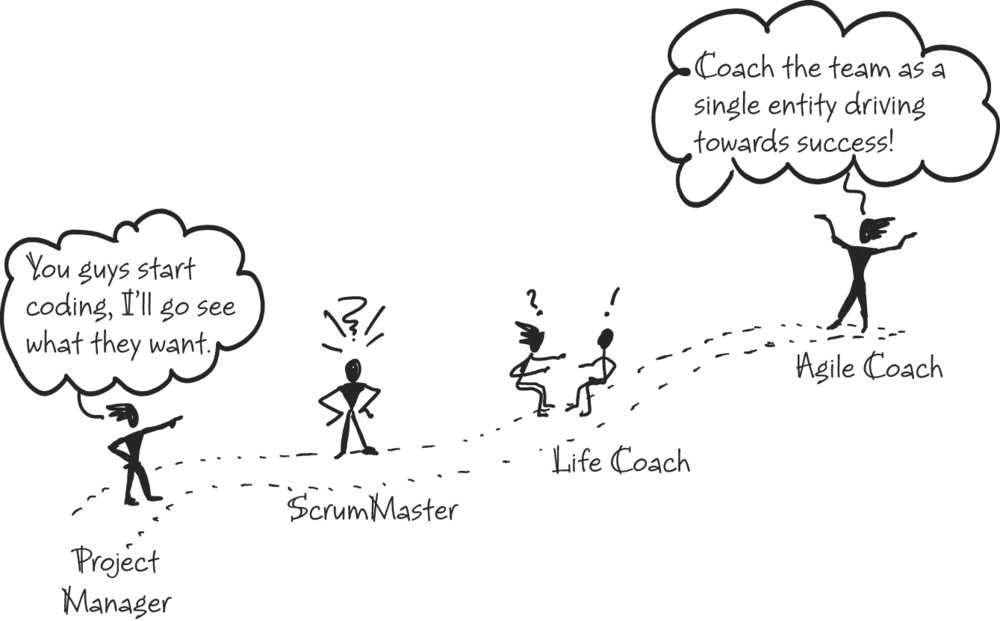 Kathy Harman's Agile Coach Journey from the Coaching Agile Teams book.    Illustration copyright 2010 Pearson Education