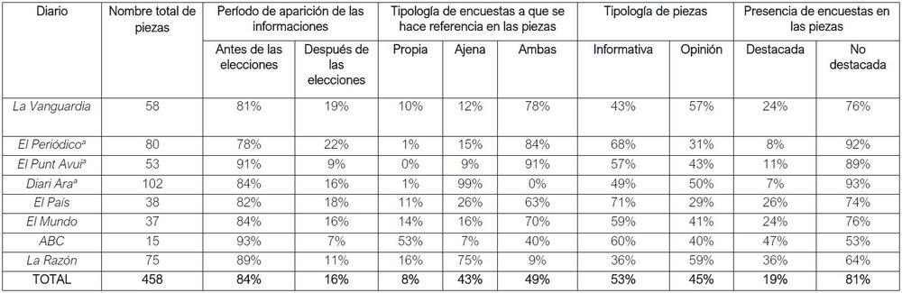 (a) Las referencias a encuestas propias de El Periódico, El Punt Avui y Diari Ara corresponden a encuestas publicadas antes del período electoral, ya que estos diarios no publicaron ninguna encuesta propia durante la campaña.