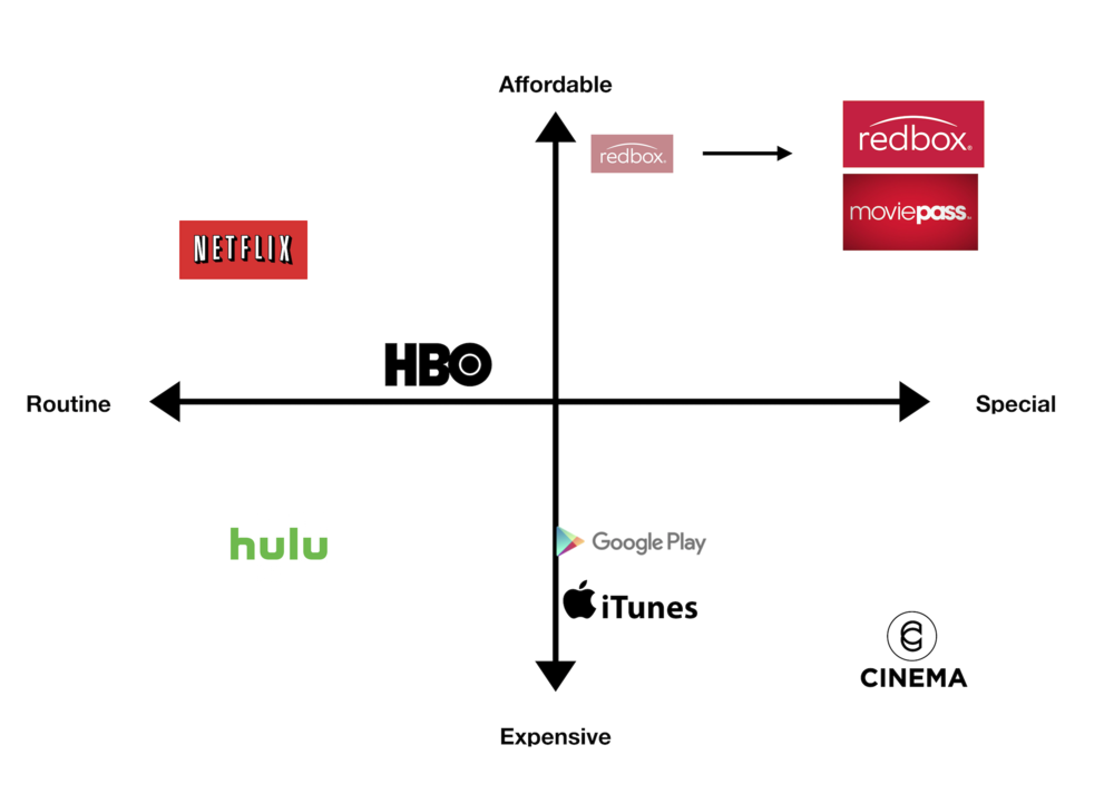 Redbox is in the white space between instant streaming services and movie theatres