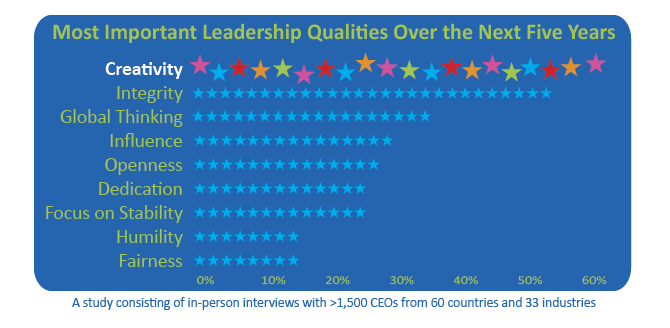 portfolio_group_d2846941e6_1366914830_kt.leadershipqualchart_original_1.png