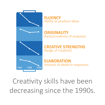 Kyung Hee Kim (2011): The Creativity Crisis: The Decrease in Creative Thinking Scores on the Torrance Tests of Creative Thinking, Creativity Research Journal, 23:4, 285-295