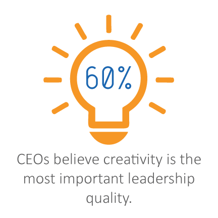 "Carr, A. ""The Most Important Leadership Quality for CEOs? Creativity"". Fast Company, May 18, 2010"