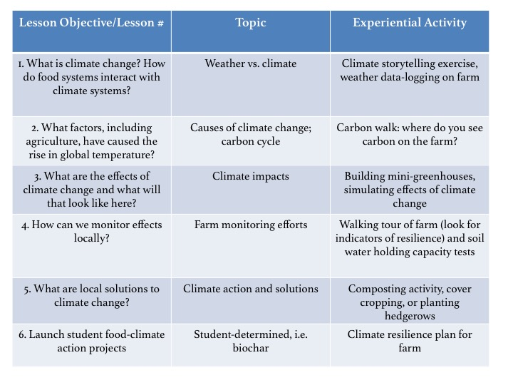 Climate curriculum Lesson outline for farms.jpg