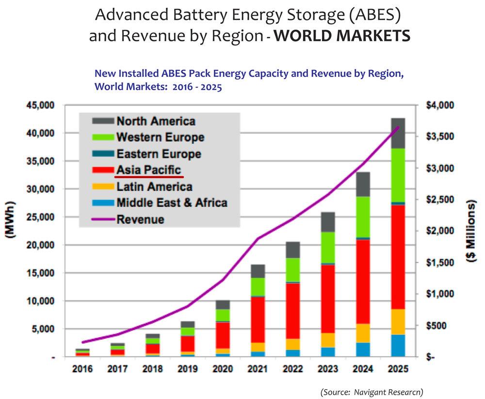 Advanced Battery Energy Storage and Revenue by region.jpg